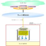 NTTでも10Gbps