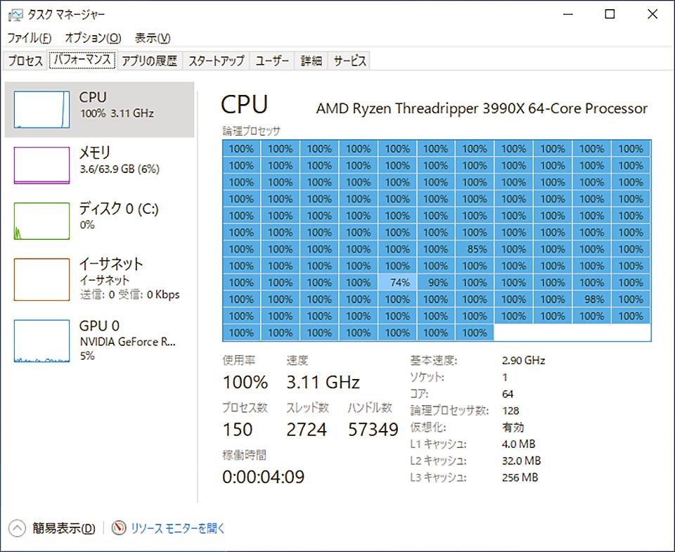 CPUの使用状況がスゴイ事に…