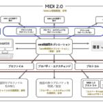 MIDI 2.0がやってくる